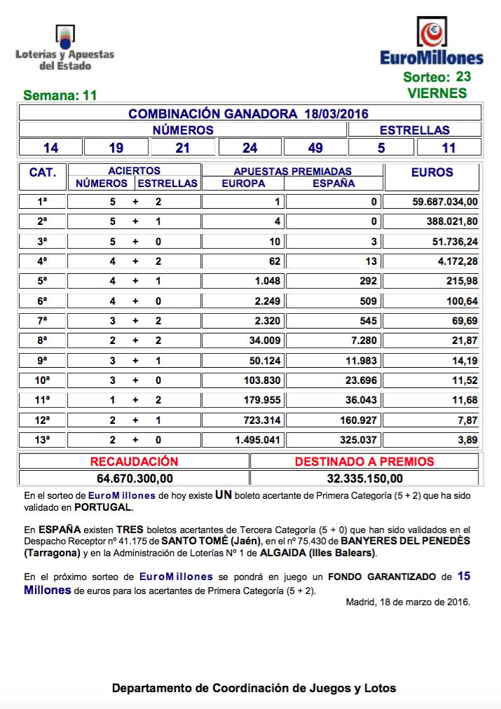 Loterias y apuestas del estado resultados juegos de Edict 474628