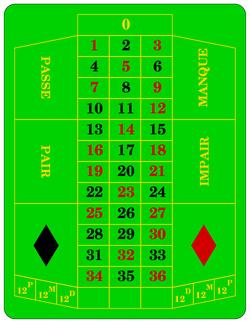 Probabilidades ruleta americana microgaming NetEnt 998878