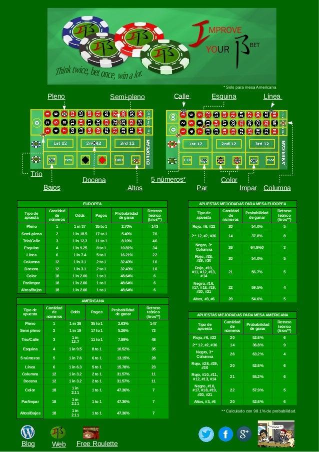 Ruleta americana pleno juegos Prismcasino com 848199